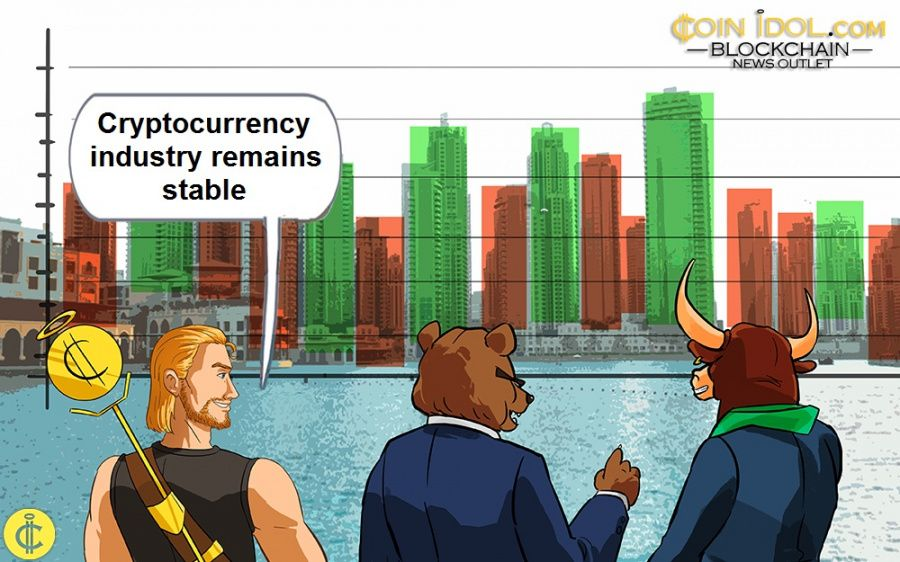 Weekly Price Analysis : Total Cryptocurrency Market Cap Gained by 0.86% in the Past 7 Days