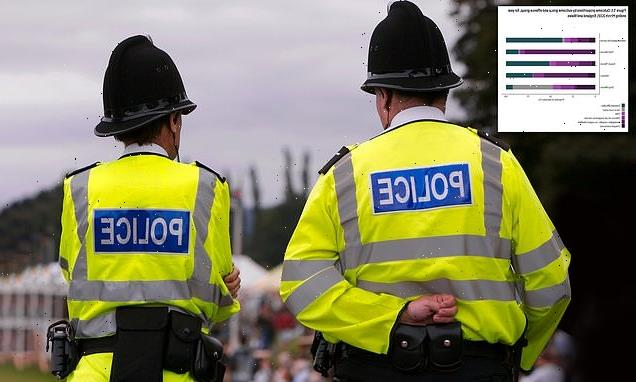 Police bring charges in just seven per cent of violent crimes
