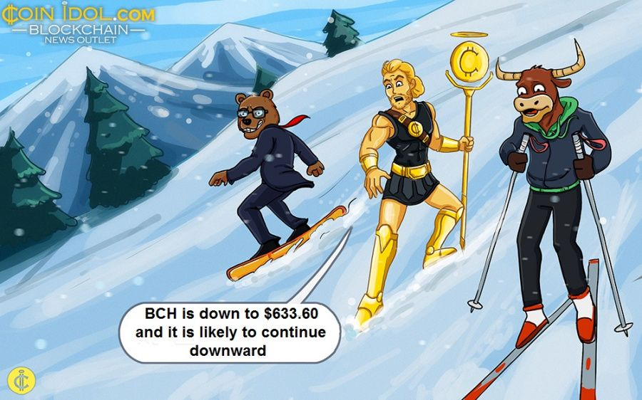 Bitcoin Cash Is Stuck Below $640 as It Continues Sideways Move