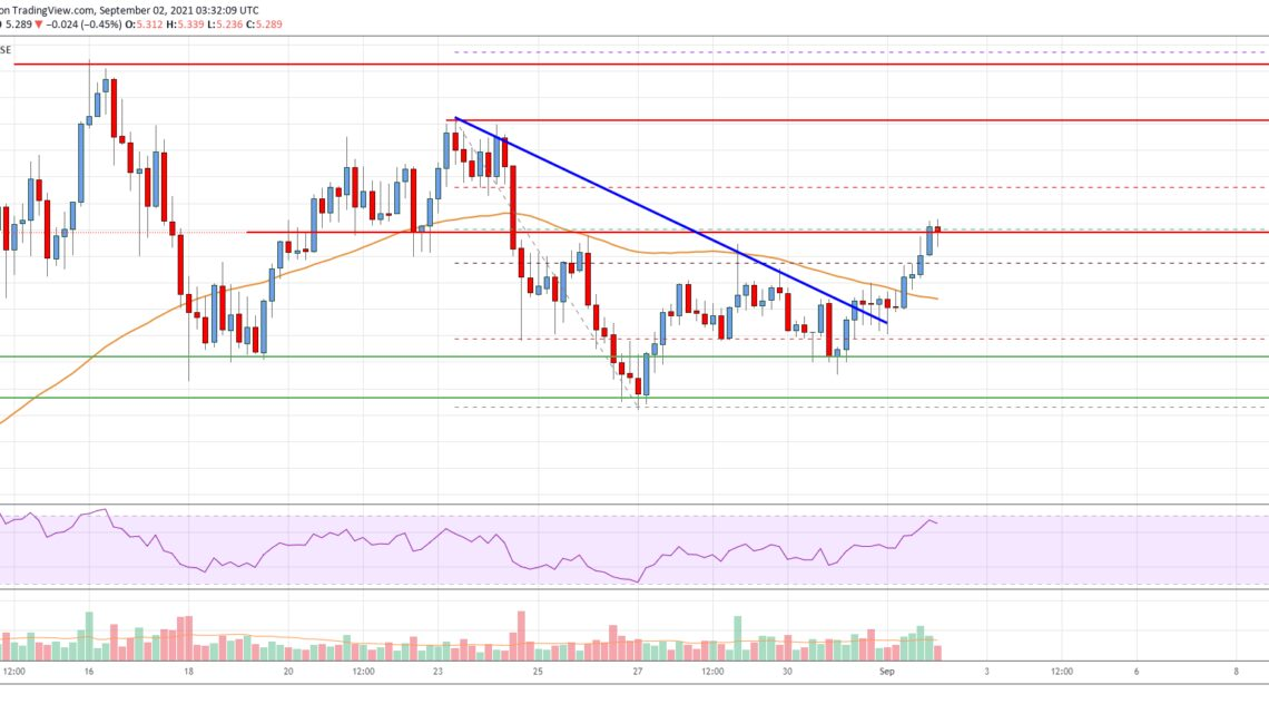 EOS Price Analysis: Signs of Upside Continuation To $6