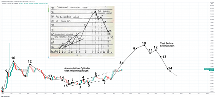 """Ethereum """"Accumulation"""" Nears Liftoff Phase: What This Could Mean For Bitcoin"""