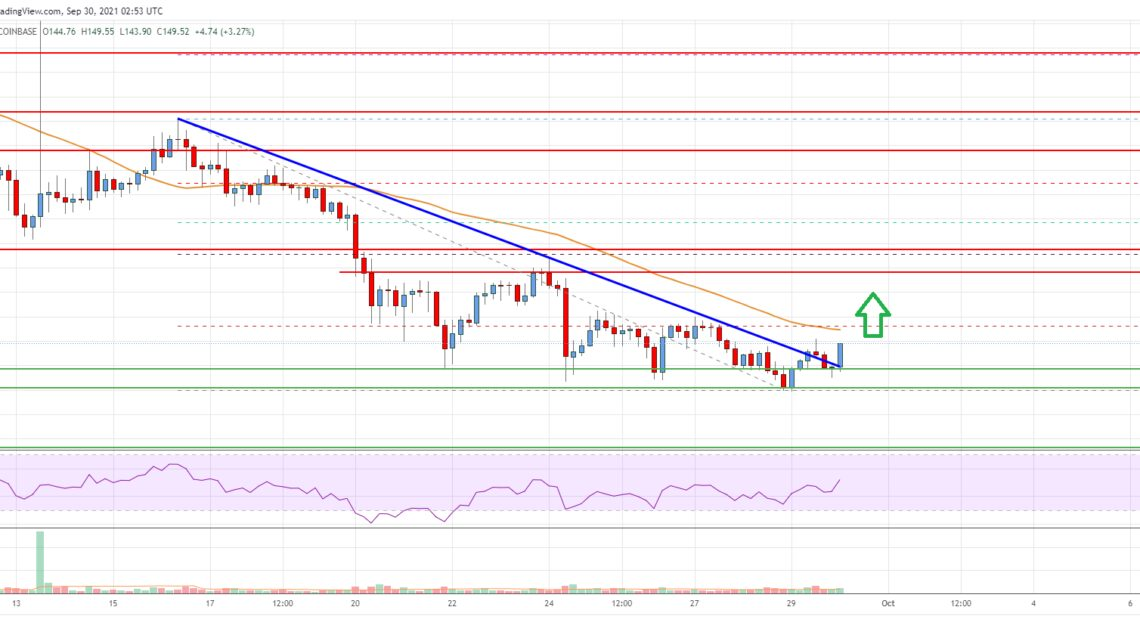 Litecoin (LTC) Price Analysis: Recovery Possible Above $155