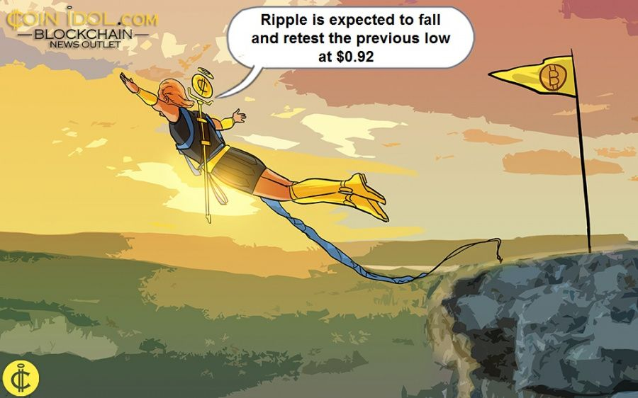 Ripple Retests $1.00 High and Commences Selling Pressure, May Decline to $0.66 Low