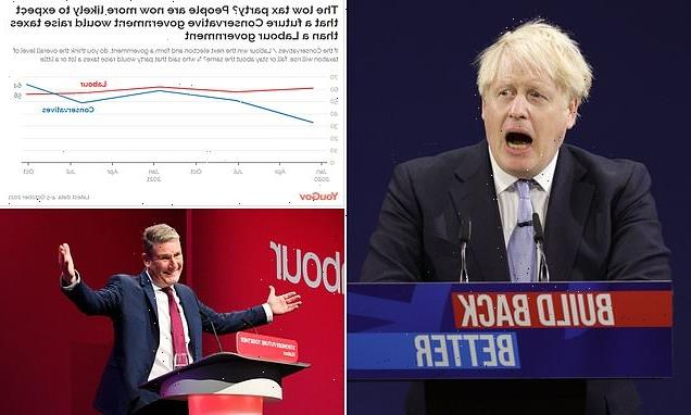 Public believe taxes MORE likely to rise under the Tories than Labour