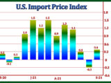 U.S. Import Prices Rise 0.4% In September, Less Than Expected