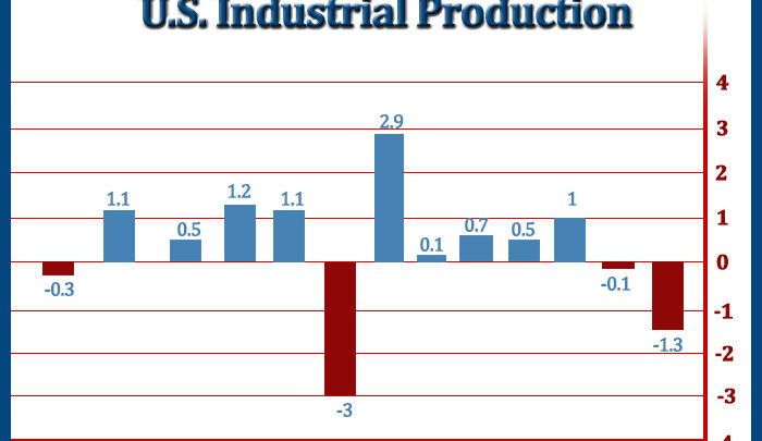 U.S. Industrial Production Unexpectedly Tumbles 1.3% In September