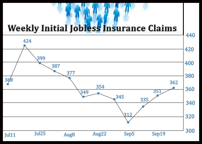 U.S. Jobless Claims Unexpectedly Edge Higher For Third Straight Week