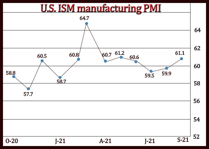 U.S. Manufacturing Growth Accelerates In September But Supply Chain Issues Persist
